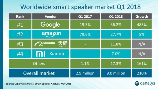 Absatz Smartspeaker Q1 2018